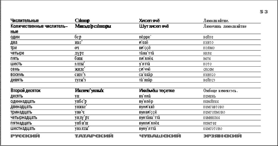 Словарь татарского языка